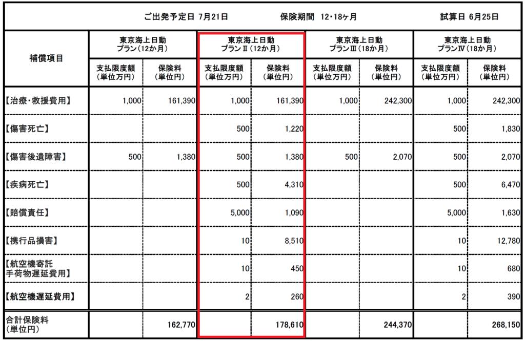 海外保険価格表